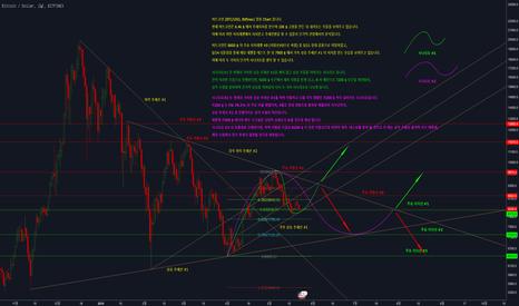 BTCUSD: 비트코인(BTC/USD) 분석