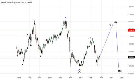 GBPJPY: elliottwave trading