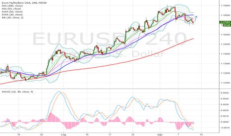 EURUSD: euro rimbalzo