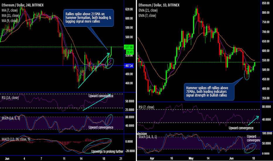 ETHUSD: A Glimpse at Ethereum Technicals & Futures