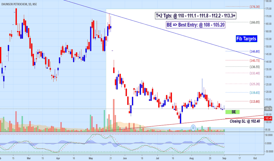 DPL: DPL: Long Entry Observation