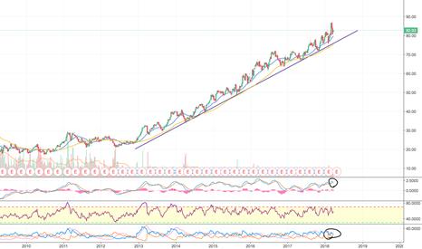 NDAQ: NASDAQ is running out of time