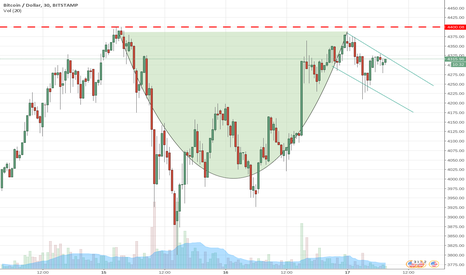 BTCUSD: Cup and handle?