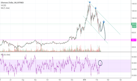 ETHUSD: ETH charts show a strong short position