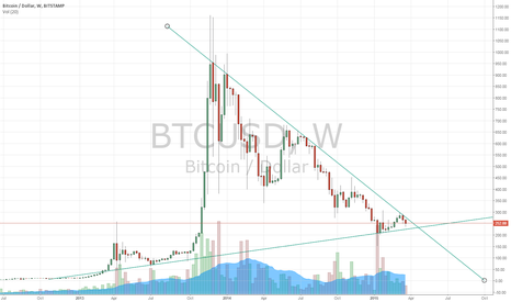 BTCUSD: BTCUSD: Potential to Either Side But no $1000 Again Anytime Soon