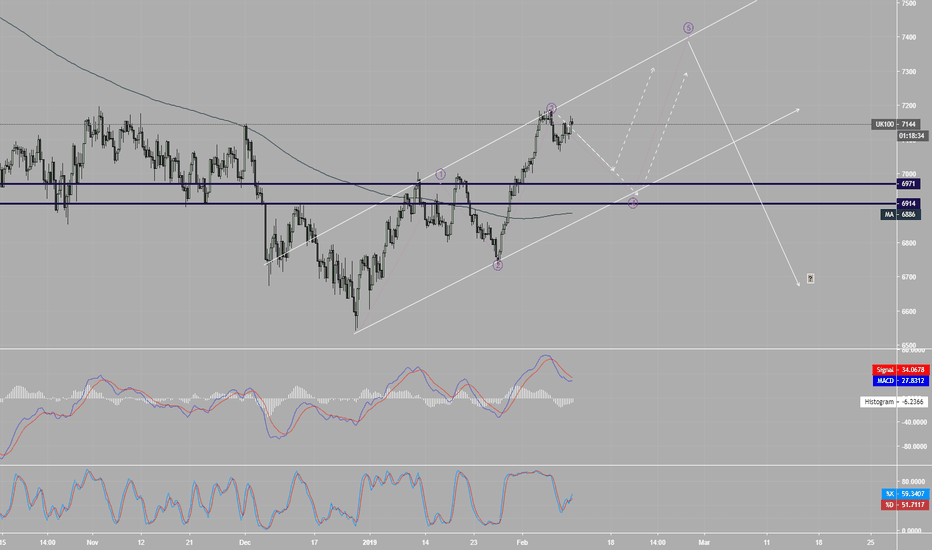 UK100: Mid-term up channel