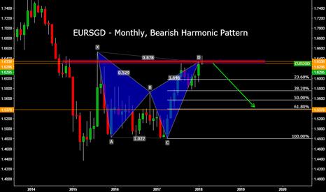 EURSGD: EURSGD - Monthly, Bearish Harmonic Pattern