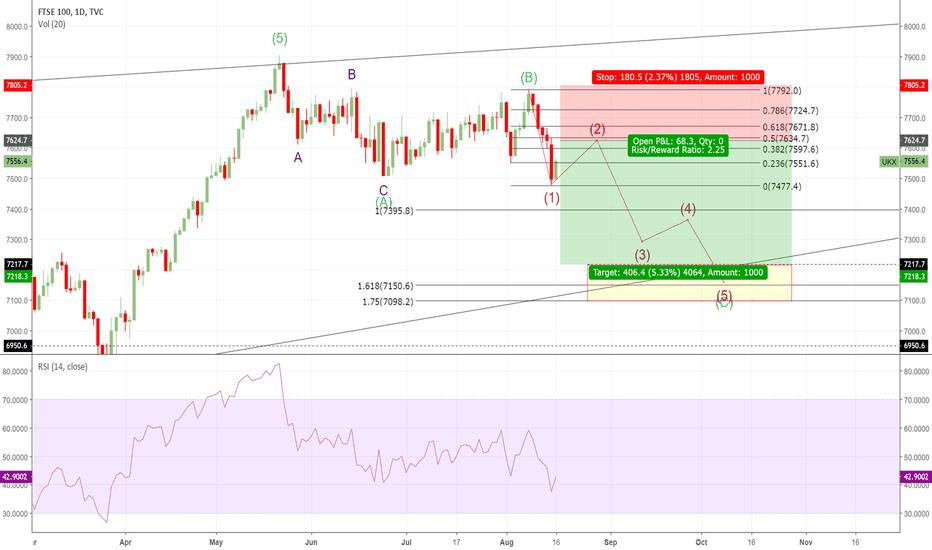 UKX: Short Trade FTSE100 - Test Ending Diagonal