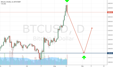 BTCUSD: Prepare to sell bitcoin - wait for a beautiful fall!