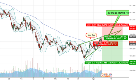 USDJPY: bear flag + 200ma break/test (usually a trap) + data/news