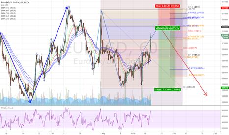 EURUSD: Swing Short