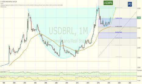 USDBRL: Dólar com padrão de continuação: Cup and Handle II