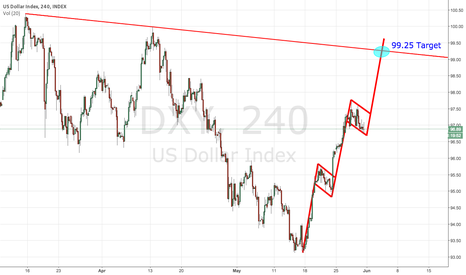 DXY: Another Bullish Flag on DXY