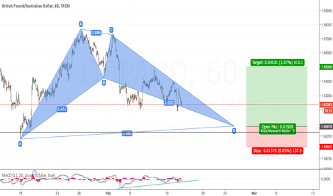 GBPAUD: Bullish Bat Pound-Aussie