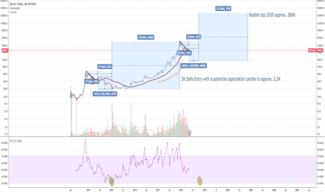 BTCUSD: Fractals of bubbles 2014 -2020 with target of 280K 2020
