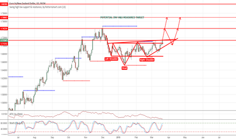 EURNZD: ON THE LOOKOUT FOR A BREAKOUT - INVERSE H&S