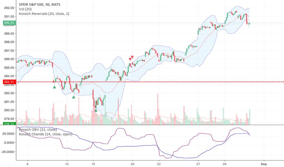 SPY: Stocks Still Strong