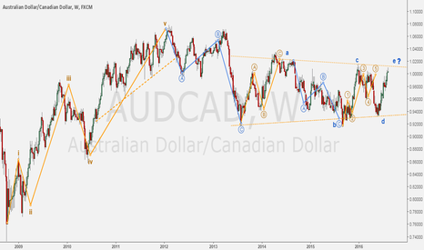 AUDCAD: AUDCAD - Major support & resistance: a wave counting.