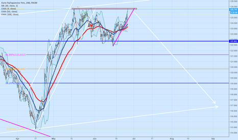 EURJPY: SHORT EJ - At resistance