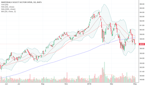 XLB: Deconstructing Materials Stocks (an over-reaction to March data)