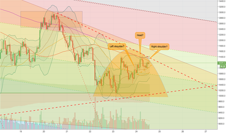 XBTUSD: XBTUSD BTCUSD quite a few bearish looking signs?