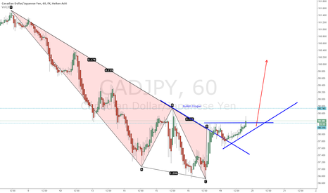 CADJPY: CADJPY Bullish Dragon picking up steam