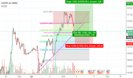 USDJPY: Back testing  USD/JPY