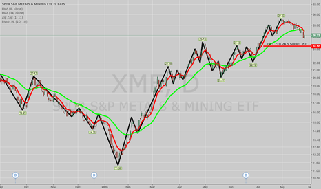XME: TRADE IDEA: XME OCT 7TH 24.5 SHORT PUT