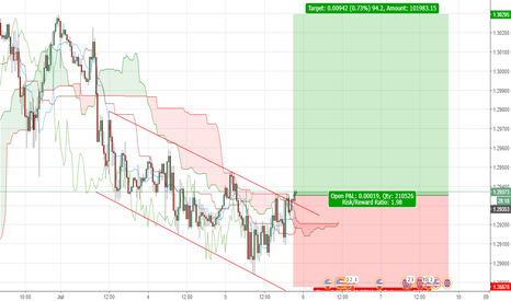GBPUSD: GBPUSD: LONG OPPORTUNITY