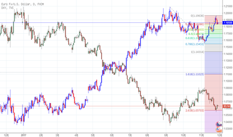 EURUSD: 欧美和美元指数之间的关系