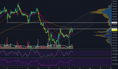 ULTA: Ascending Triangle in Up Trend channel