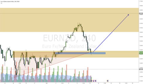 EURNZD: EURNZD Waited for this level to go long