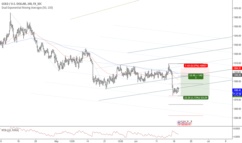 XAUUSD: Gold Pullback Trend Continuation Short