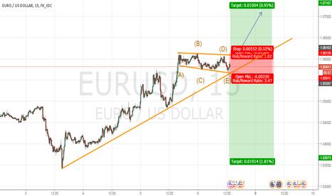 EURUSD: eurusd for buy