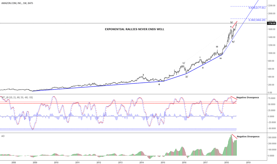 AMZN: Amazon - In an exponential rally. Next target seen at 1,862