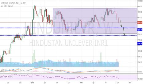 HINDUNILVR: Hindustan Unilever - Short Set Up