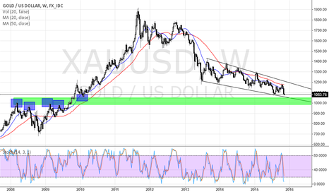 XAUUSD: XAUUSD FORMING WEEKLY WEDGE AND GETTING CLOSE TO EMOTIONAL $1000