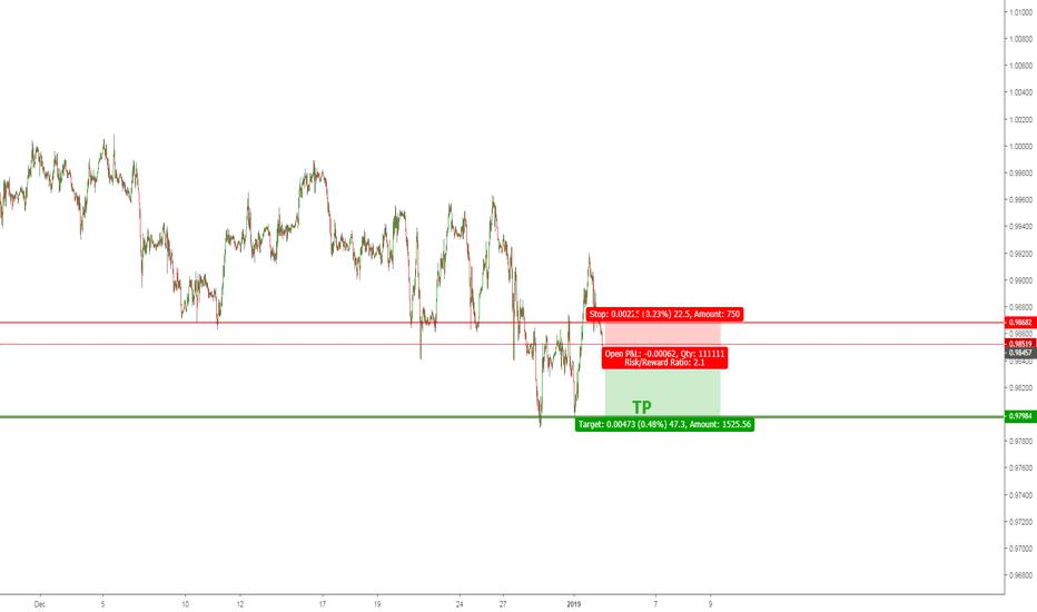 USDCHF: USD/CHF 50 PIP SCALP