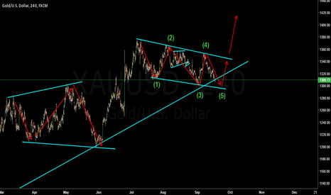 XAUUSD: Be patience, GOLD still in consolidation