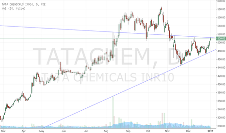 TATACHEM: Ascending Triangle breakout...Buy