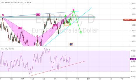 EURAUD: 期待突破阻力线,目前看涨。