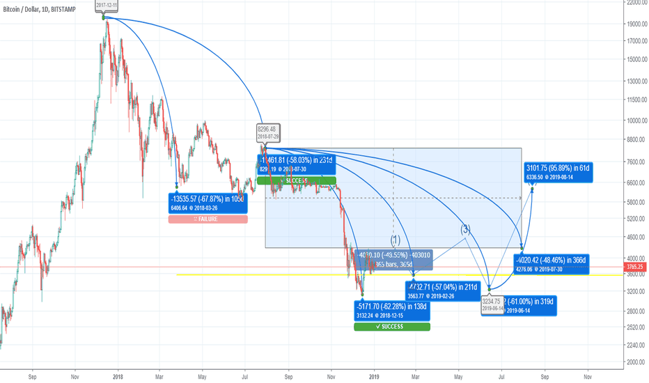 BTCUSD: A clear accumulative up trend on its way