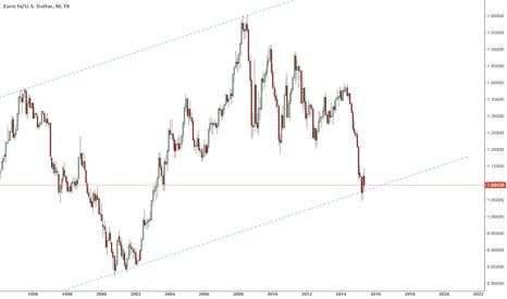 EURUSD: EurUsd long term trend forecast