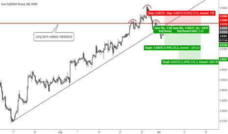 EURGBP: Trade 33: Short EURGBP