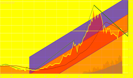 XAUUSD: The rise
