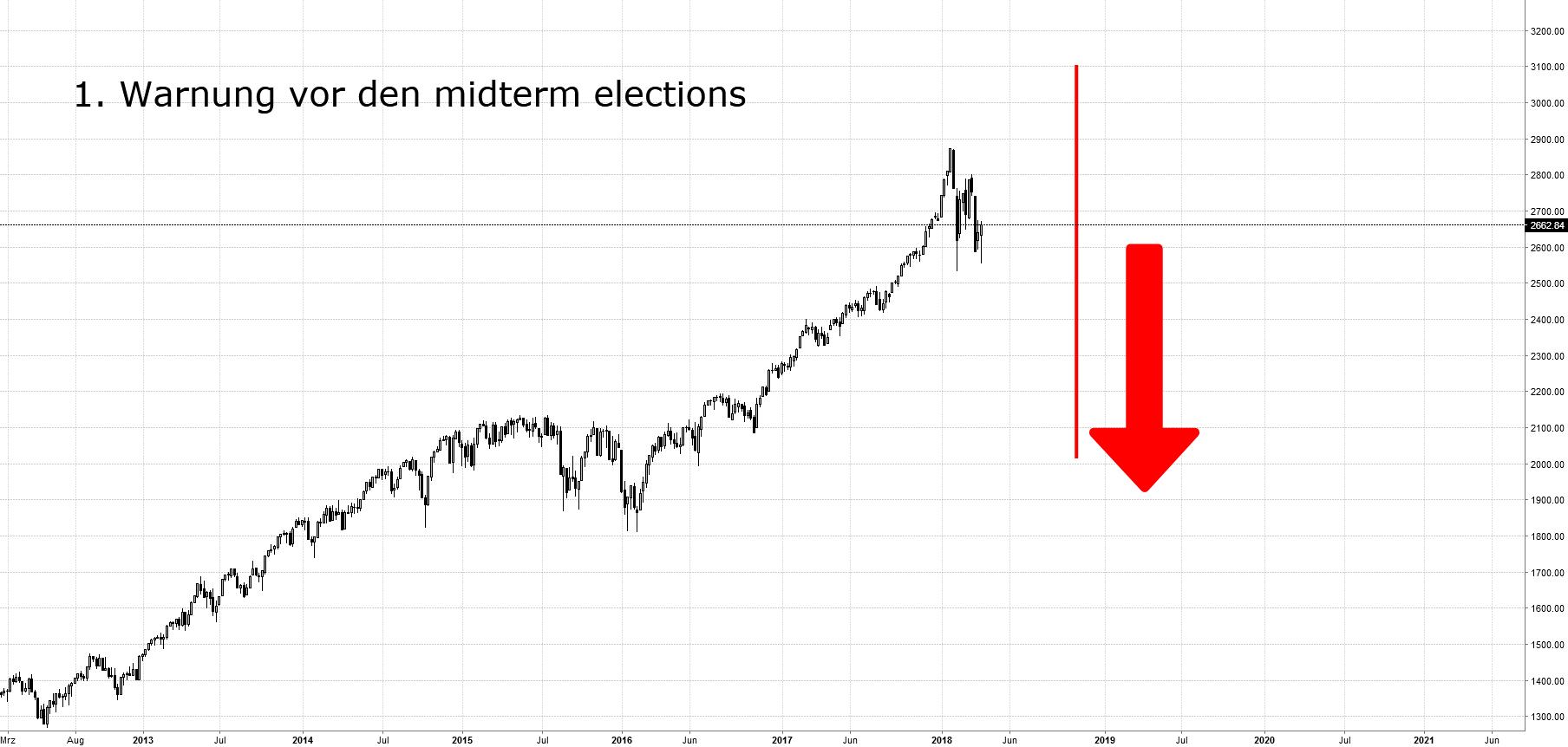 1. Warnung vor den Midterm Elections am 6. November 2018