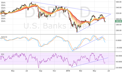 DSBK: Short the Banks