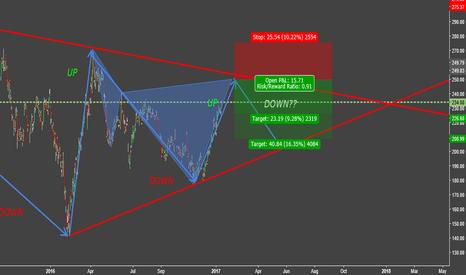 TSLA: TESLA a good oportunity to go short??