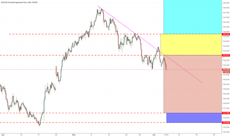 GBPJPY: GBPJPY 5 COLOR AREAS
