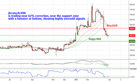 ARCOTECH: Arcotech:490 is trading near 62% correction, near support zone